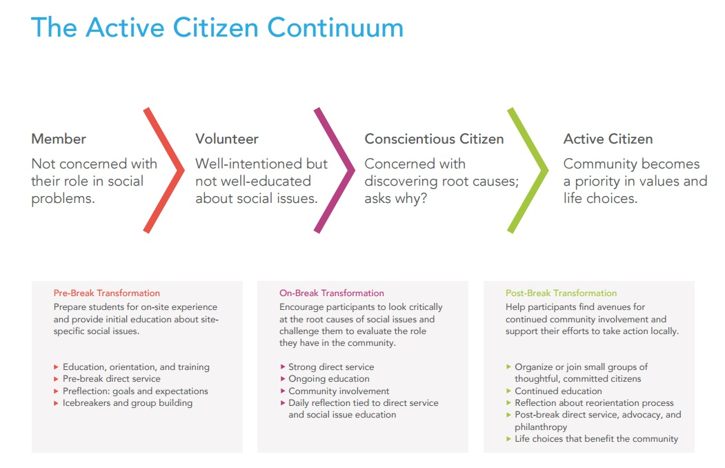 Active Citizen Continuum